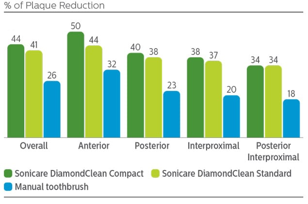 % of Plaque reduction infographic
