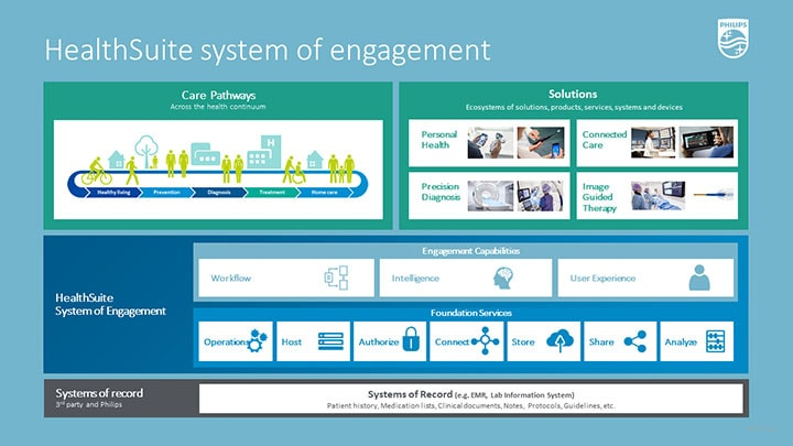 Philips HealthSuite System of Engagement diagram